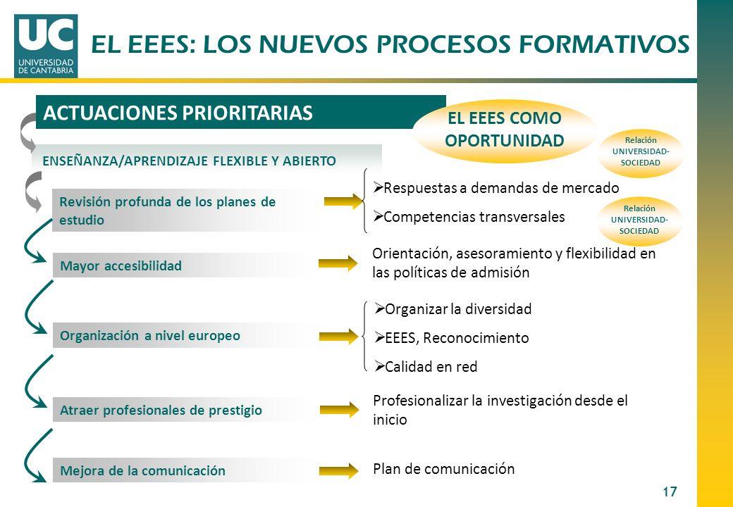 EL EEES COMO OPORTUNIDAD UNIVERSIDAD-SOCIEDAD UNIVERSIDAD-SOCIEDAD