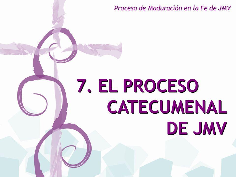7. EL PROCESO CATECUMENAL DE JMV Proceso de Maduración en la Fe de JMV