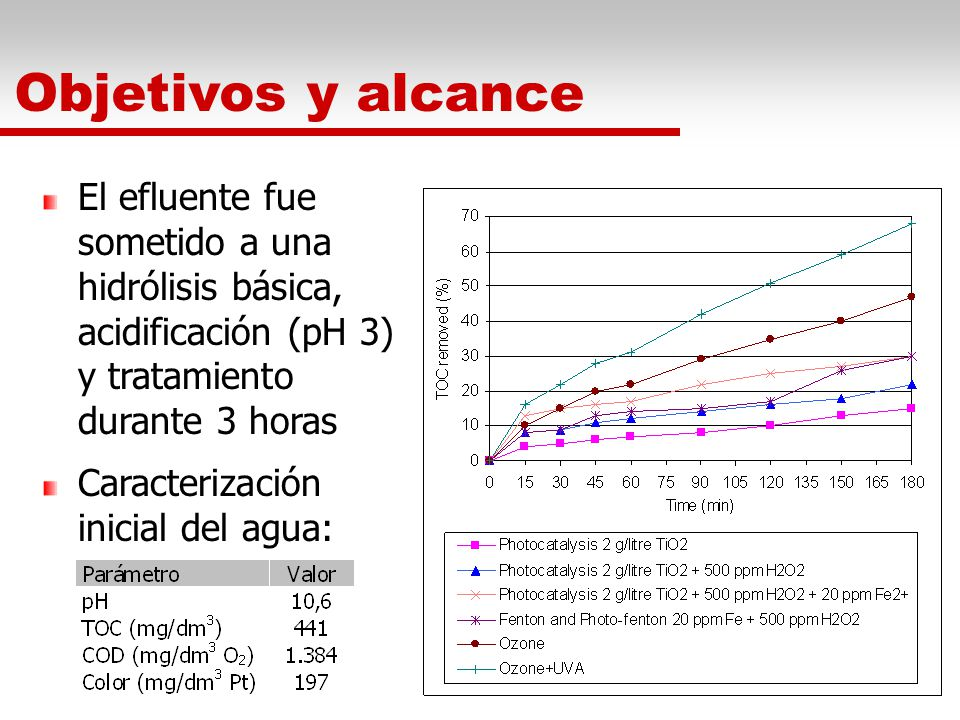 Objetivos y alcance El efluente fue sometido a una hidrólisis básica, acidificación (pH 3) y tratamiento durante 3 horas.
