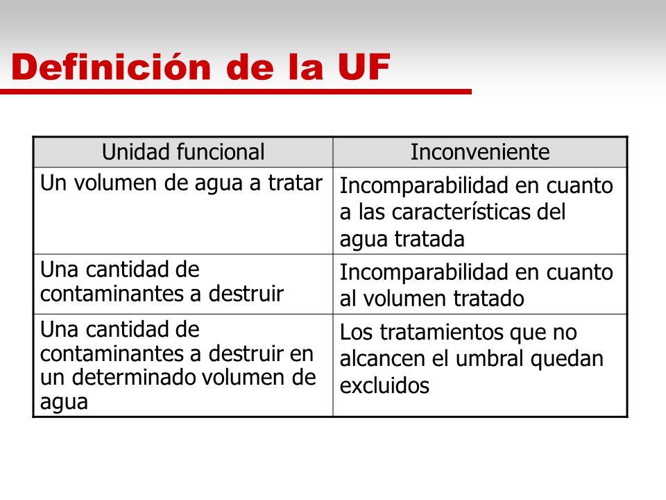 Definición de la UF Unidad funcional Inconveniente