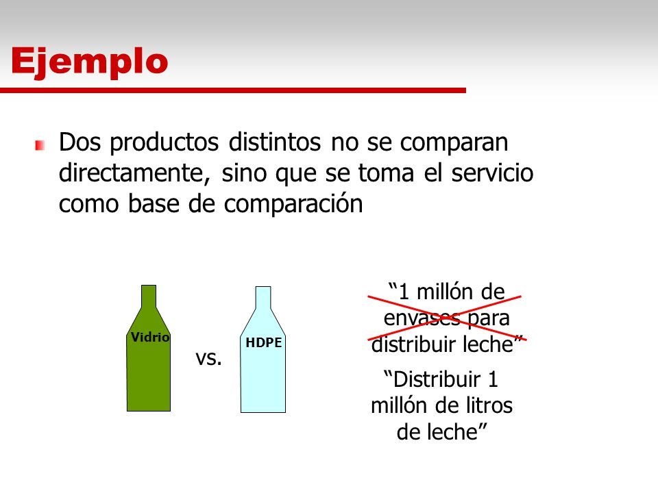 Ejemplo Dos productos distintos no se comparan directamente, sino que se toma el servicio como base de comparación.