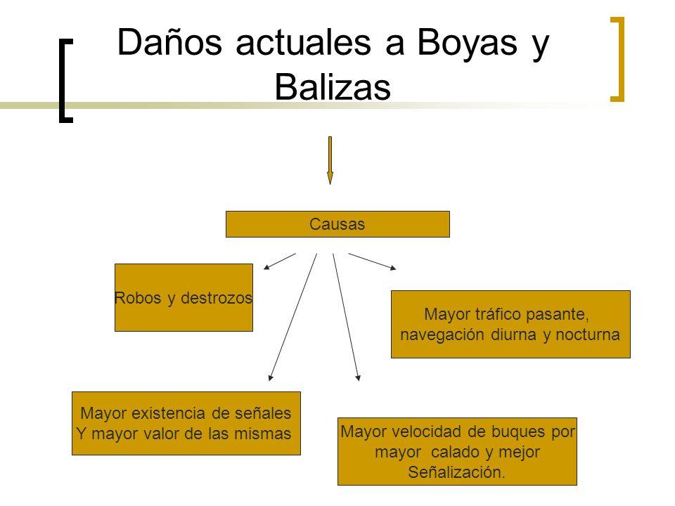 Daños actuales a Boyas y Balizas