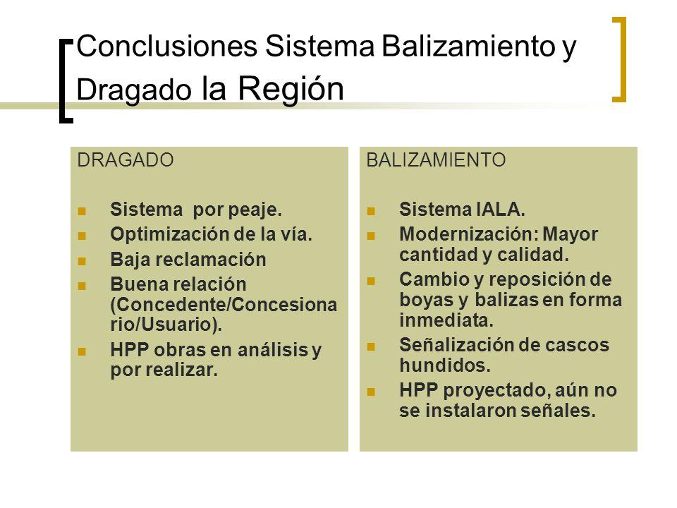 Conclusiones Sistema Balizamiento y Dragado la Región