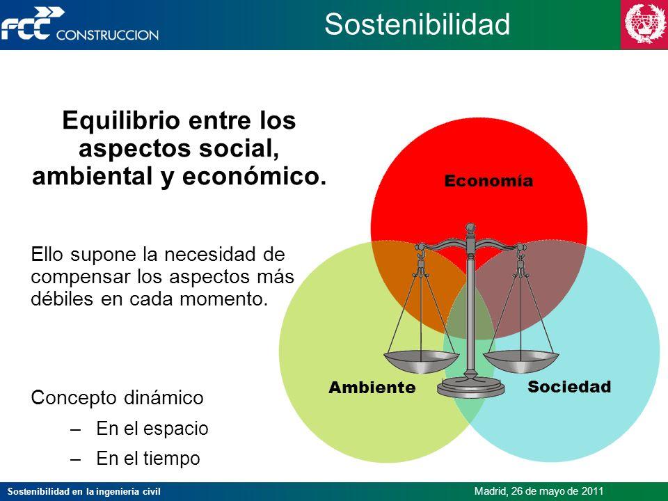 Equilibrio entre los aspectos social, ambiental y económico.