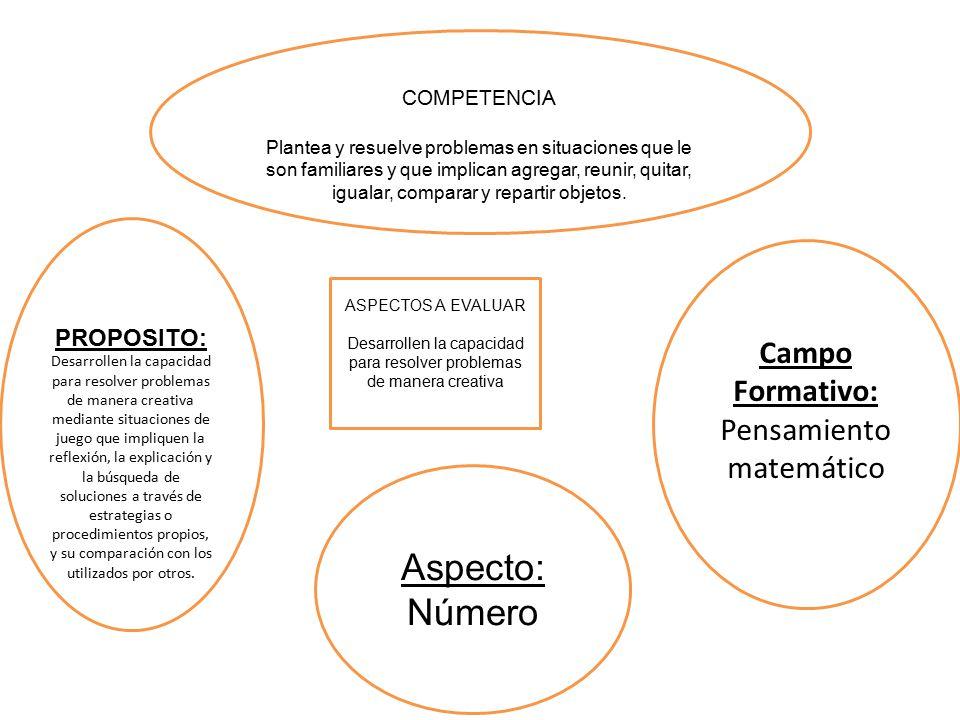 Aspecto: Número Pensamiento matemático PROPOSITO: Campo Formativo: