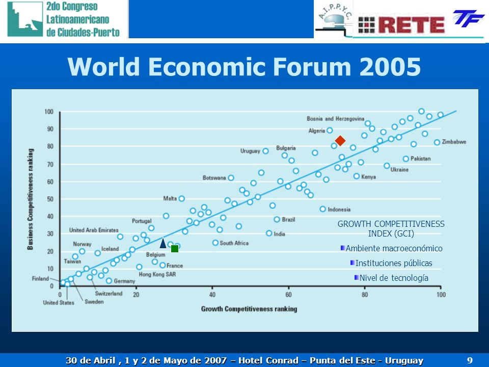 World Economic Forum 2005 GROWTH COMPETITIVENESS INDEX (GCI)