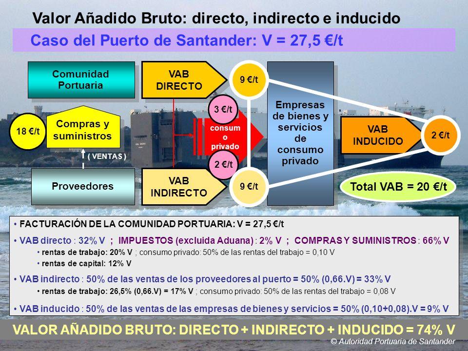 Valor Añadido Bruto: directo, indirecto e inducido