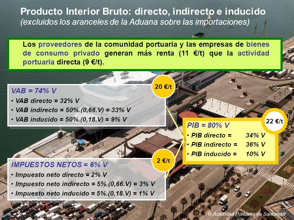 Producto Interior Bruto: directo, indirecto e inducido