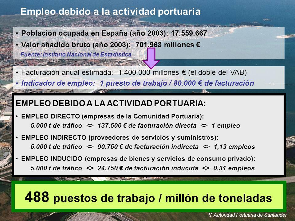 488 puestos de trabajo / millón de toneladas