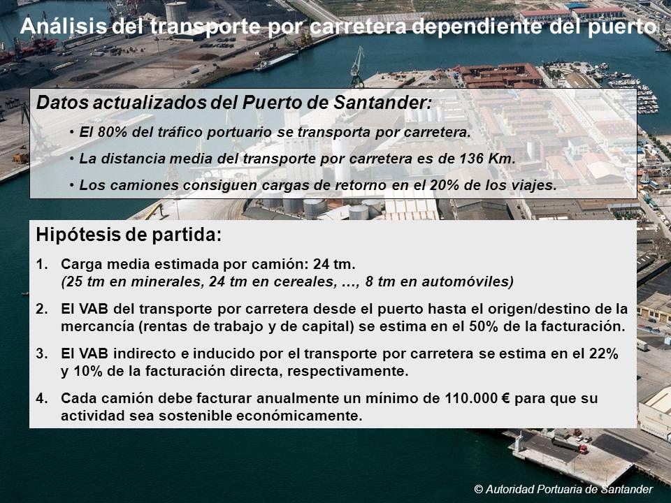 Análisis del transporte por carretera dependiente del puerto