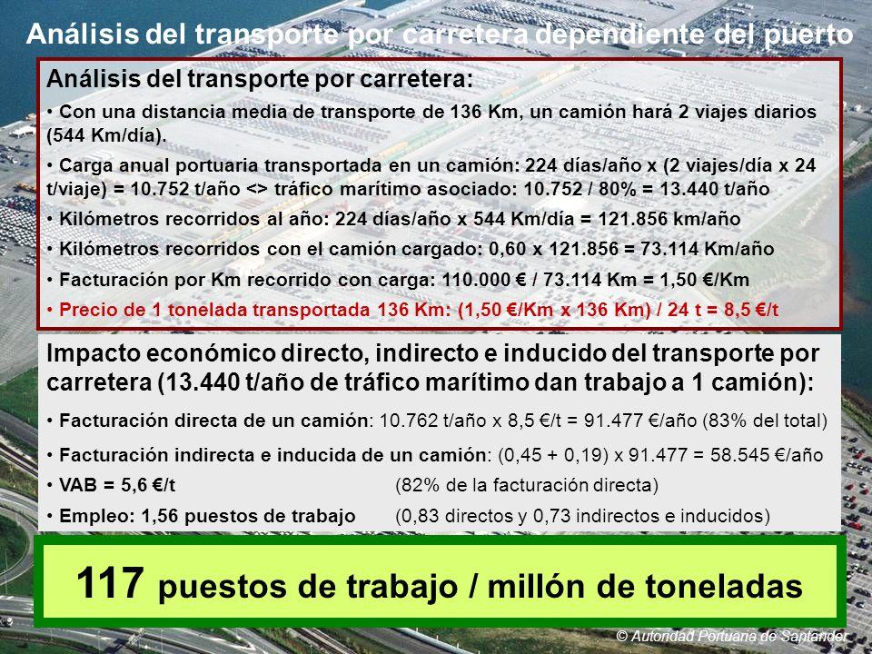 117 puestos de trabajo / millón de toneladas