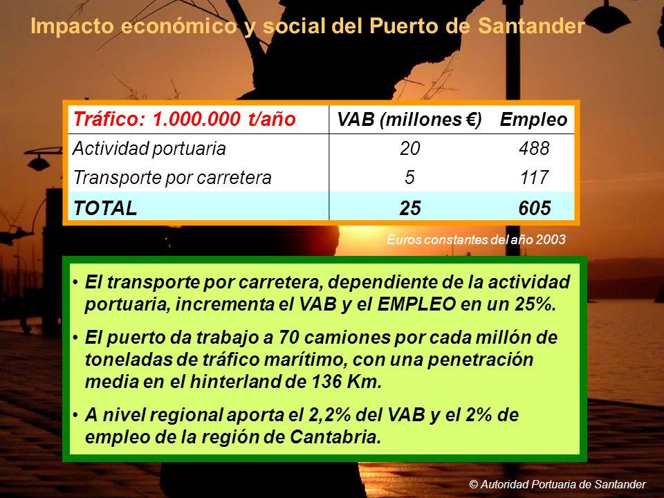 Impacto económico y social del Puerto de Santander