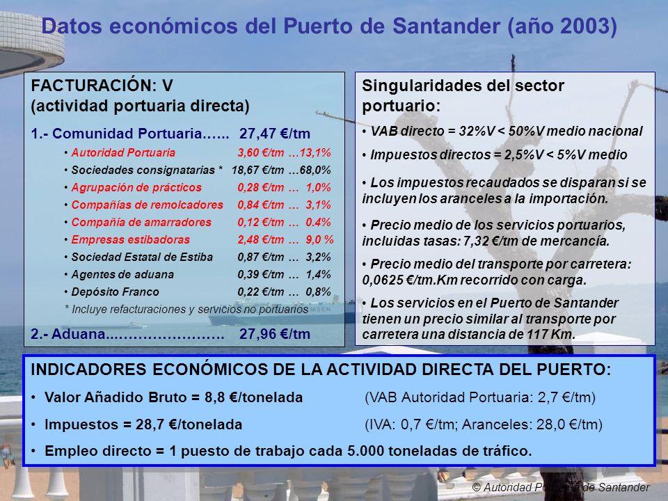 Datos económicos del Puerto de Santander (año 2003)
