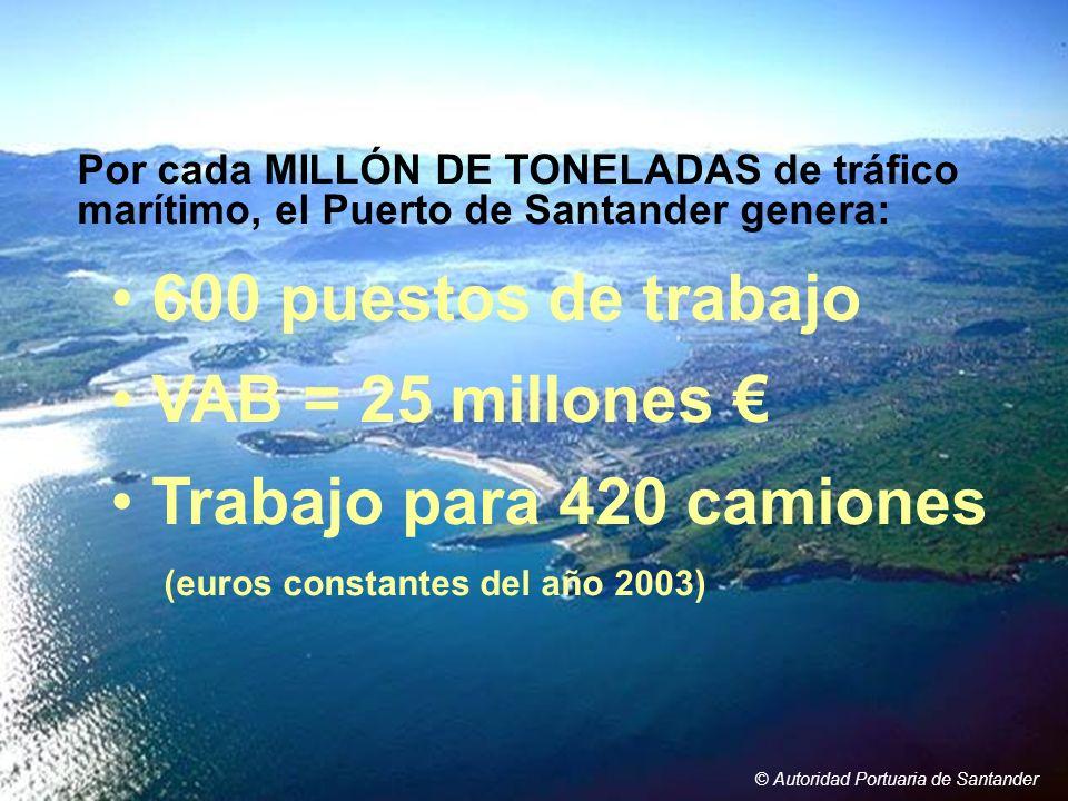 600 puestos de trabajo VAB = 25 millones € Trabajo para 420 camiones