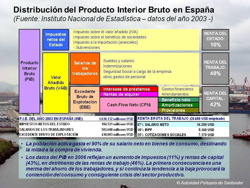 Distribución del Producto Interior Bruto en España (Fuente: Instituto Nacional de Estadística – datos del año 2003 -)