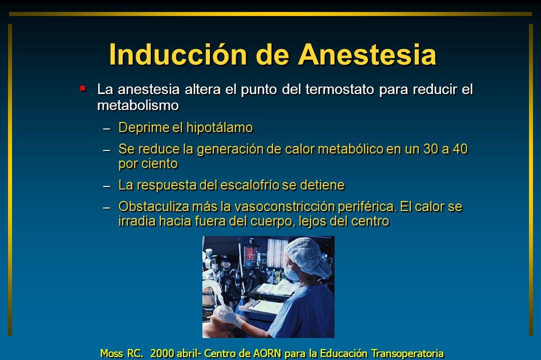 Inducción de Anestesia