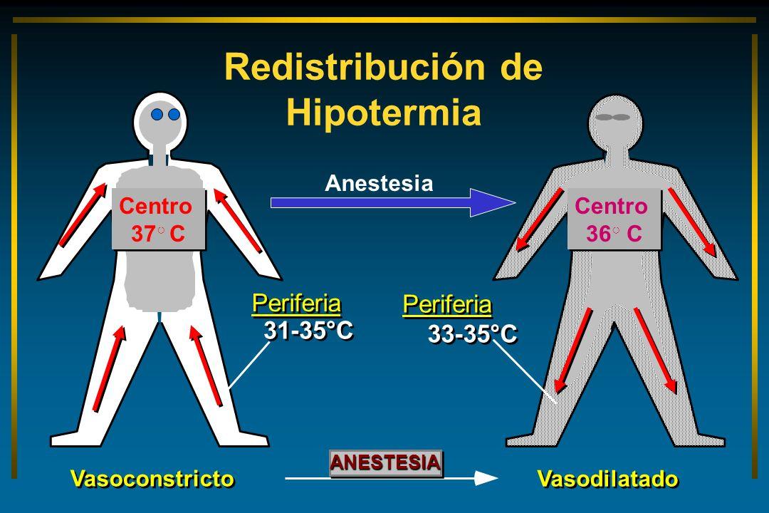 Redistribución de Hipotermia