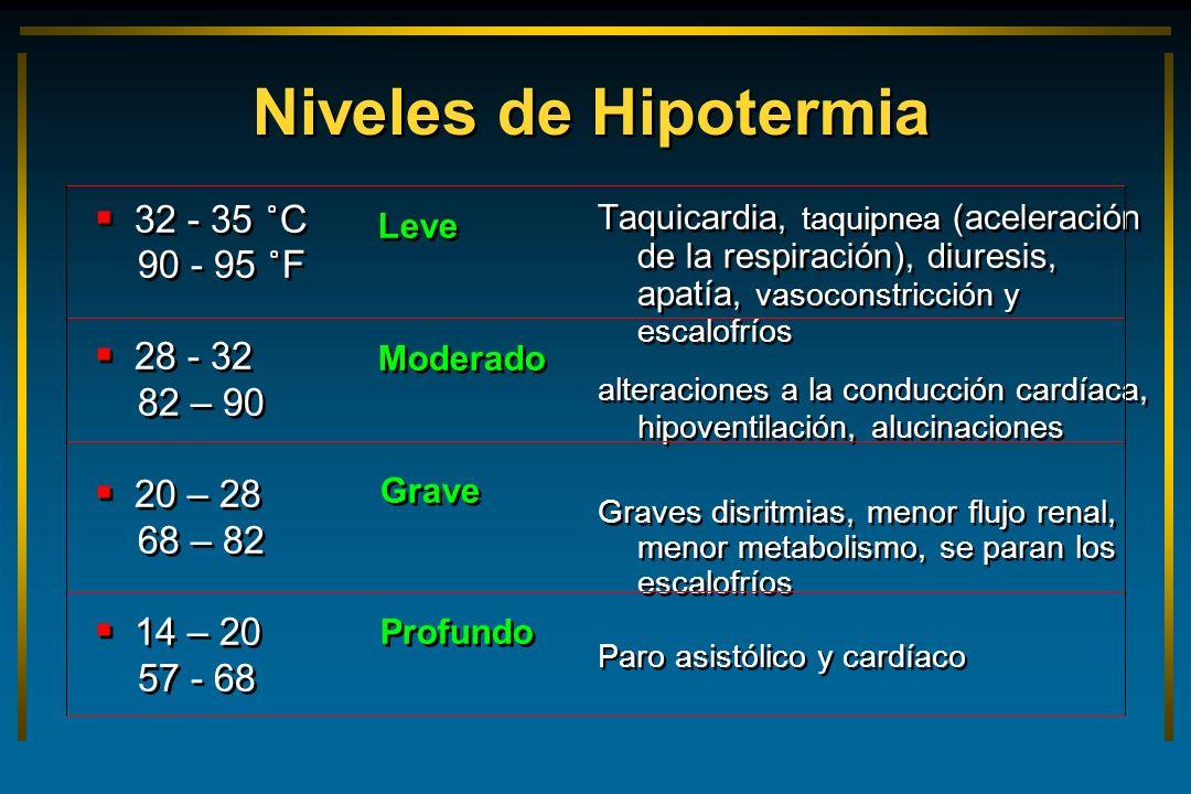 Niveles de Hipotermia 32 - 35 ˚C 90 - 95 ˚F 28 - 32 82 – 90 20 – 28