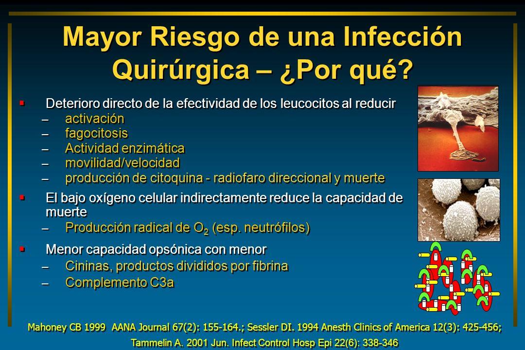 Mayor Riesgo de una Infección Quirúrgica – ¿Por qué