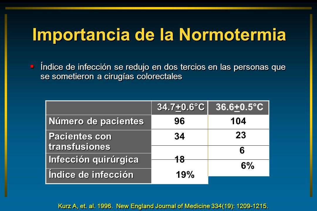 Importancia de la Normotermia