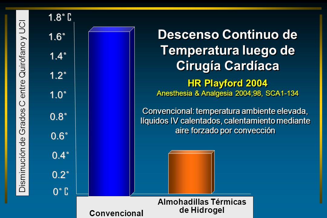 Descenso Continuo de Temperatura luego de Cirugía Cardíaca