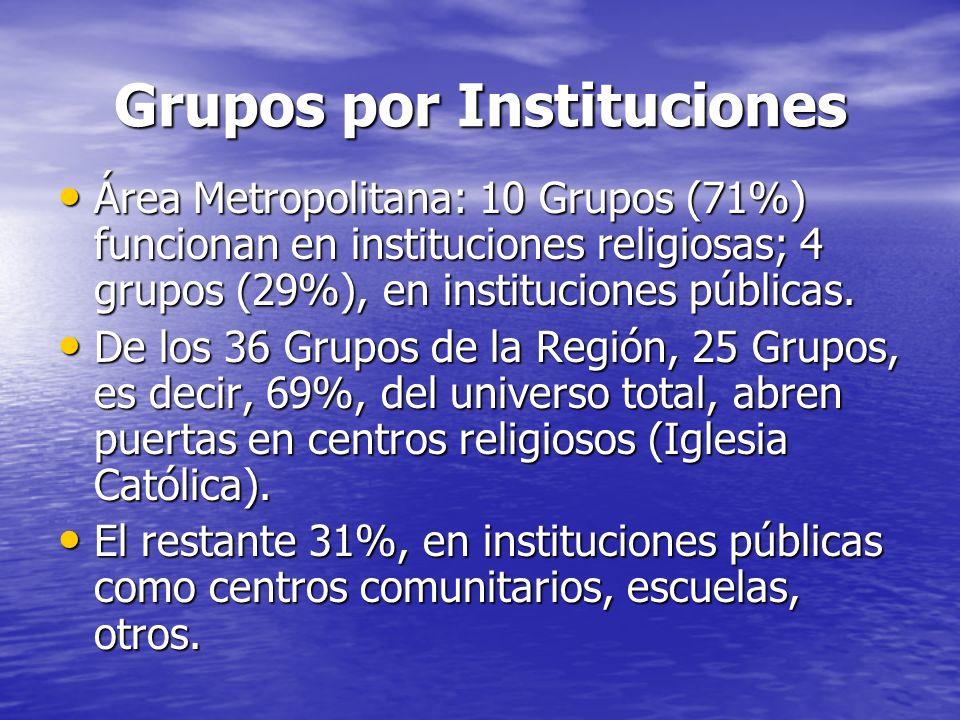 Grupos por Instituciones