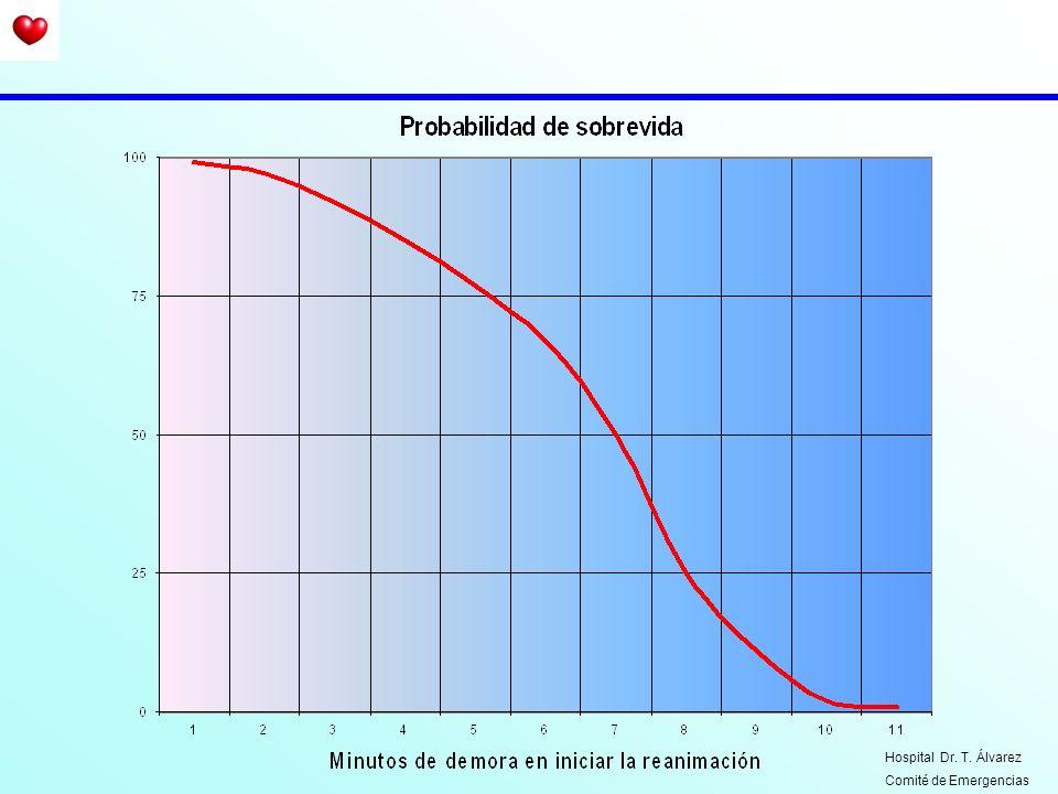 Hospital Dr. T. Álvarez Comité de Emergencias