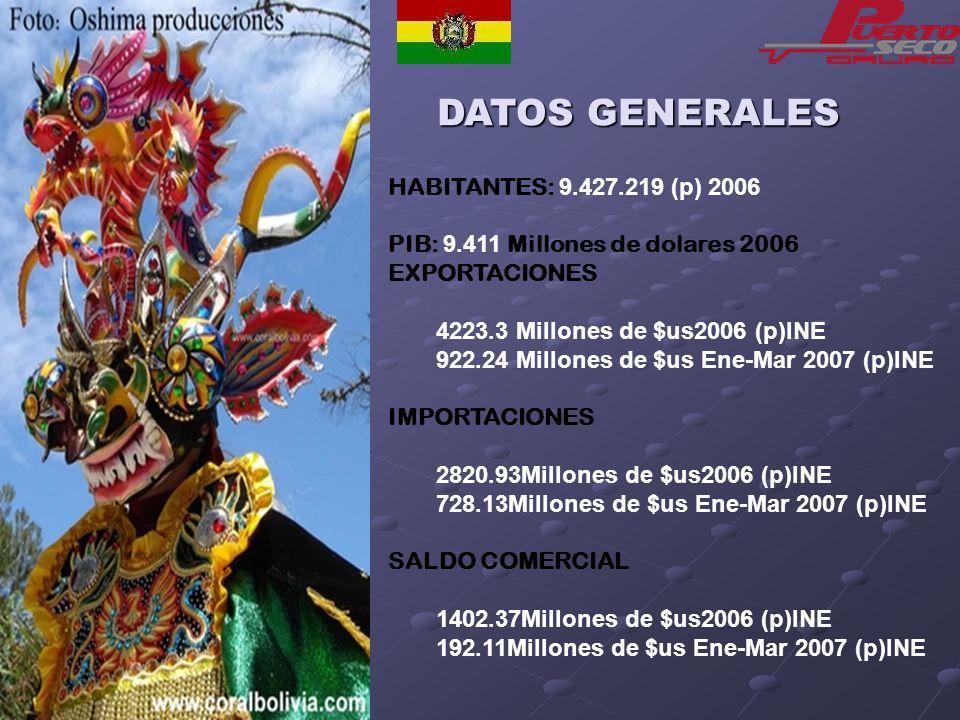 DATOS GENERALES HABITANTES: 9.427.219 (p) 2006