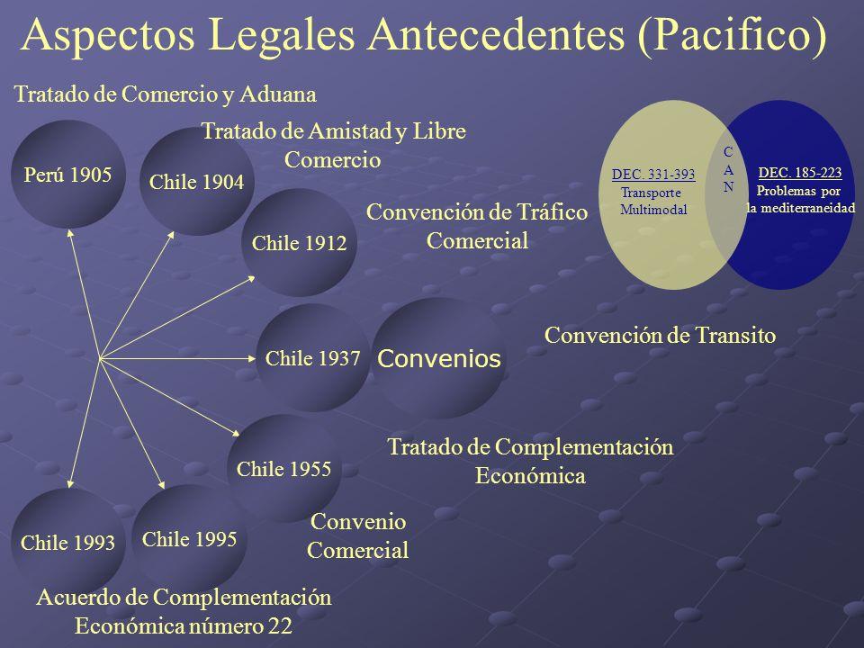 Aspectos Legales Antecedentes (Pacifico)