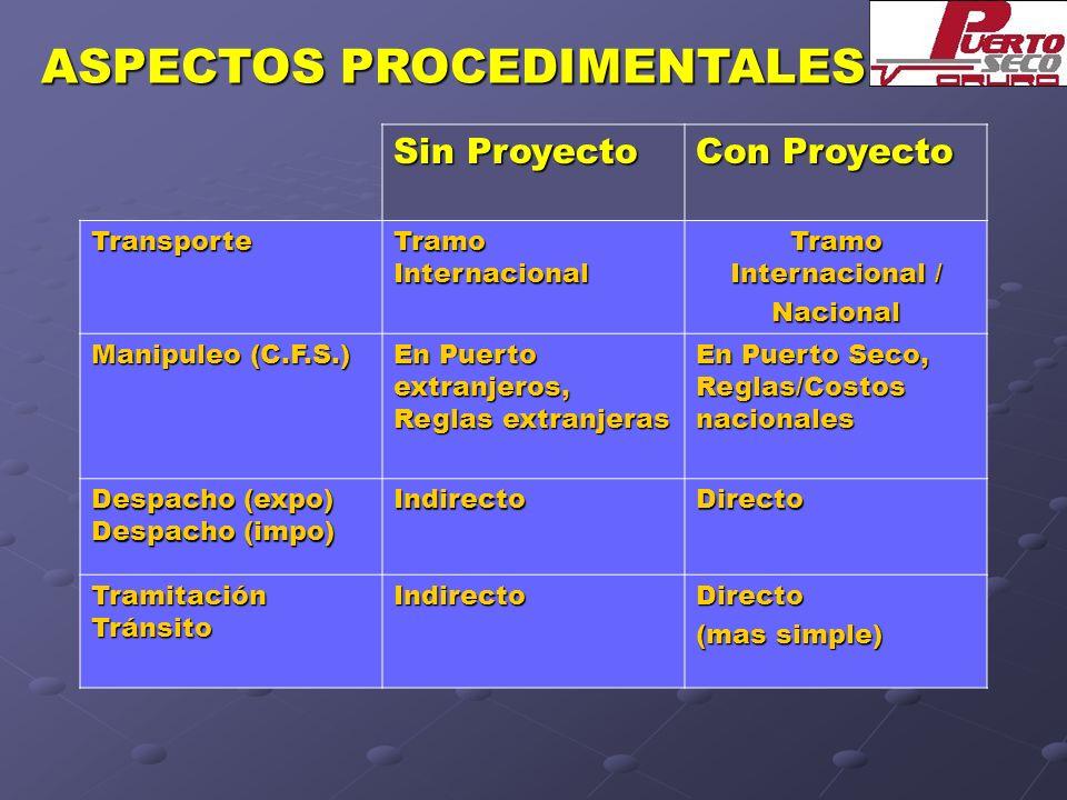ASPECTOS PROCEDIMENTALES
