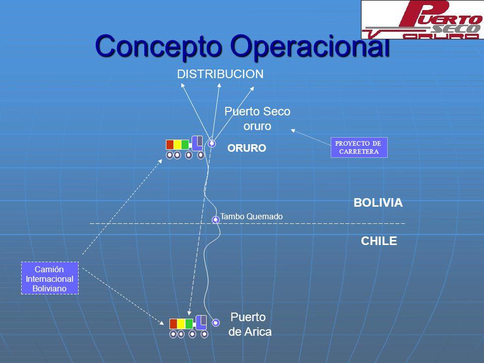 Concepto Operacional DISTRIBUCION Puerto Seco oruro BOLIVIA CHILE