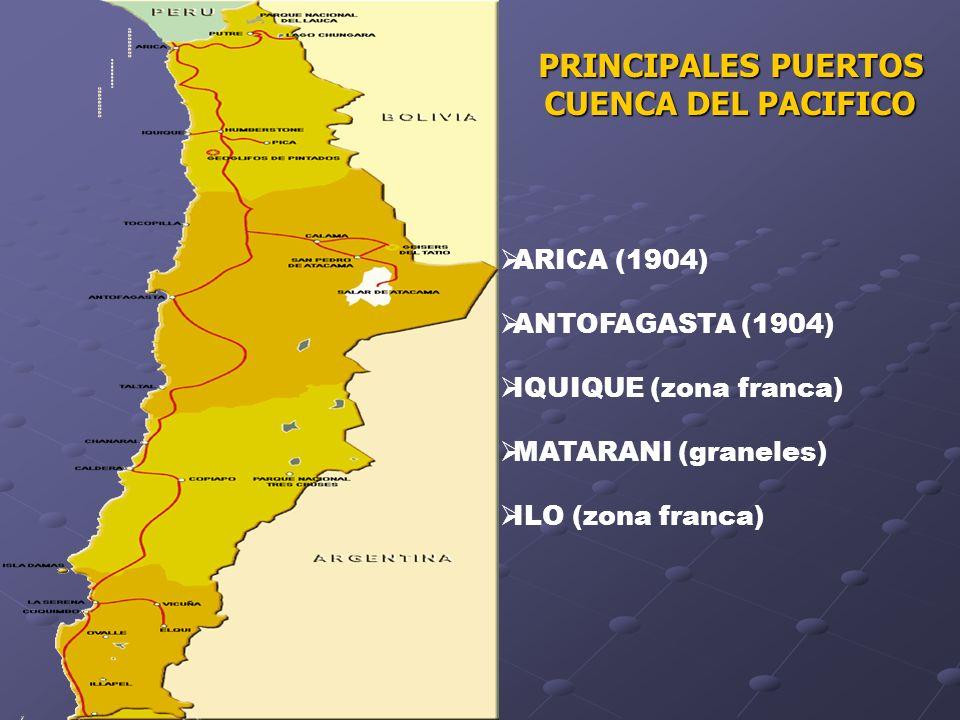 PRINCIPALES PUERTOS CUENCA DEL PACIFICO