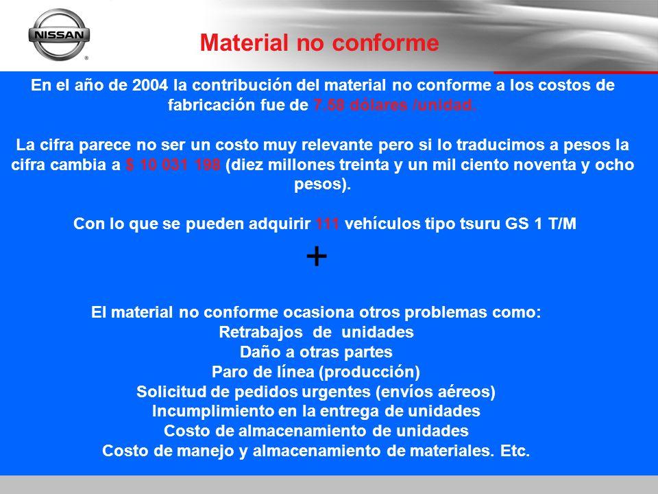 Material no conforme En el año de 2004 la contribución del material no conforme a los costos de fabricación fue de 7.58 dólares /unidad.