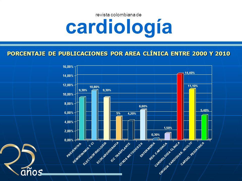 PORCENTAJE DE PUBLICACIONES POR AREA CLÍNICA ENTRE 2000 Y 2010