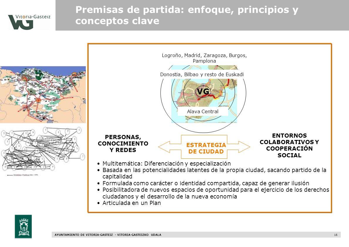Premisas de partida: enfoque, principios y conceptos clave