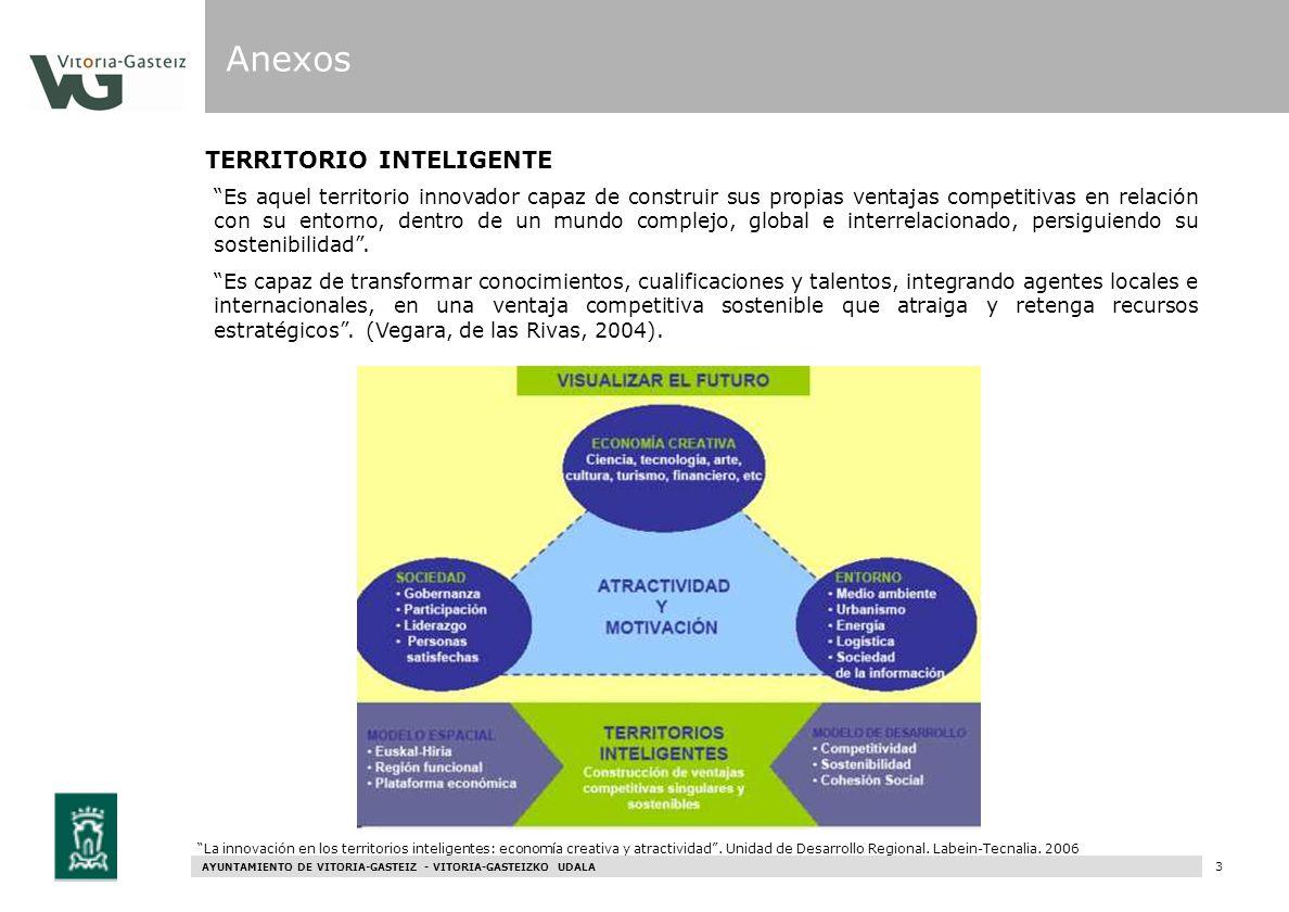 Anexos TERRITORIO INTELIGENTE
