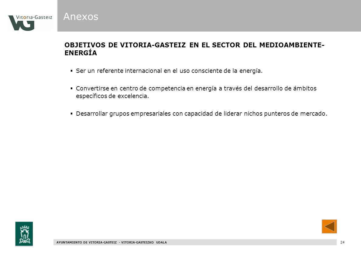 Anexos OBJETIVOS DE VITORIA-GASTEIZ EN EL SECTOR DEL MEDIOAMBIENTE-ENERGÍA. Ser un referente internacional en el uso consciente de la energía.