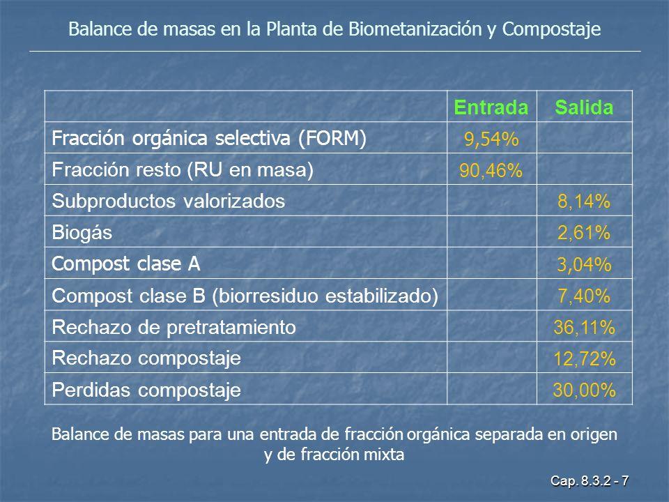 Balance de masas en la Planta de Biometanización y Compostaje