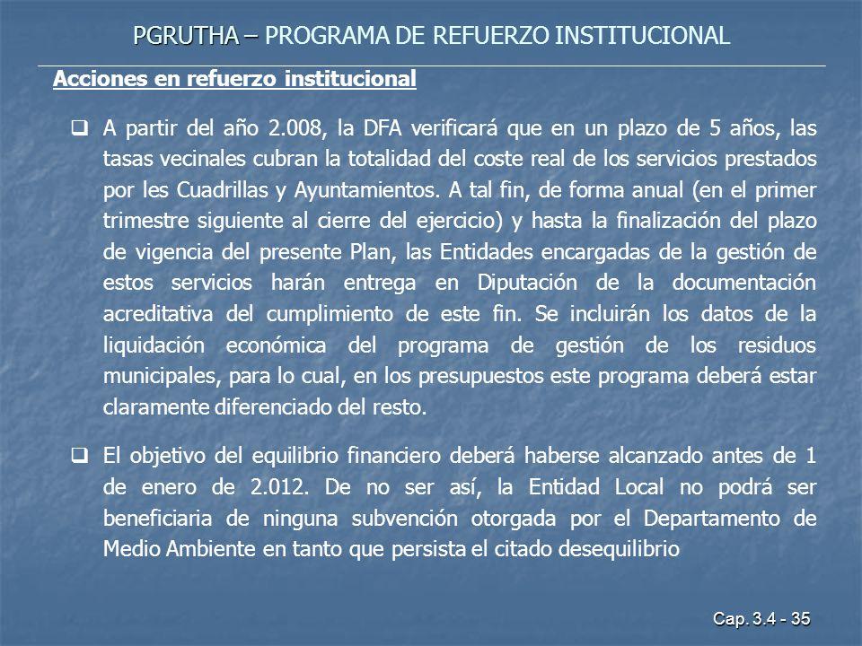 PGRUTHA – PROGRAMA DE REFUERZO INSTITUCIONAL