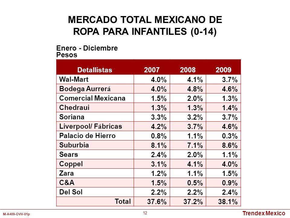 MERCADO TOTAL MEXICANO DE ROPA PARA INFANTILES (0-14)