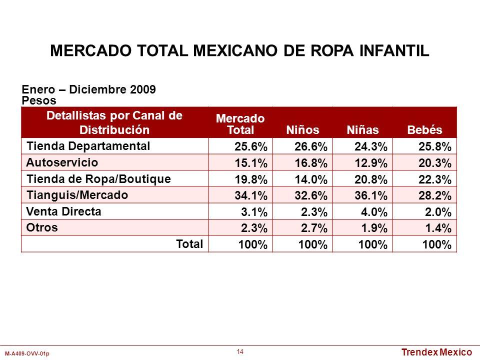MERCADO TOTAL MEXICANO DE ROPA INFANTIL