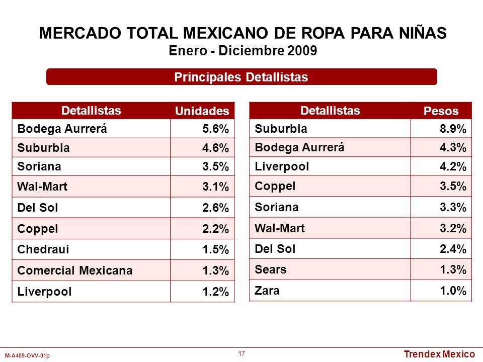 MERCADO TOTAL MEXICANO DE ROPA PARA NIÑAS Principales Detallistas