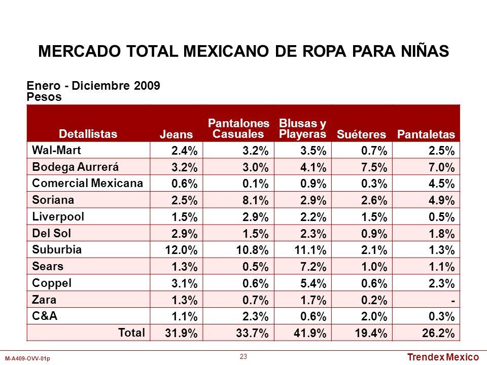 MERCADO TOTAL MEXICANO DE ROPA PARA NIÑAS