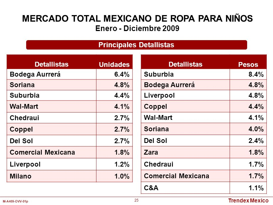 MERCADO TOTAL MEXICANO DE ROPA PARA NIÑOS Principales Detallistas