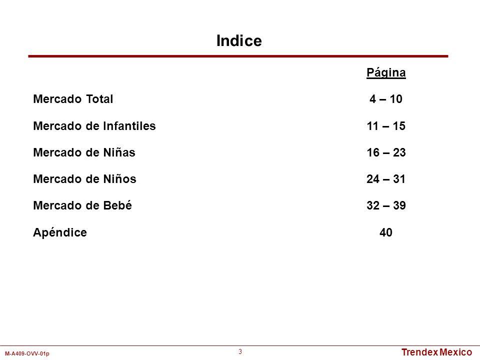 Indice Mercado Total Mercado de Infantiles Mercado de Niñas