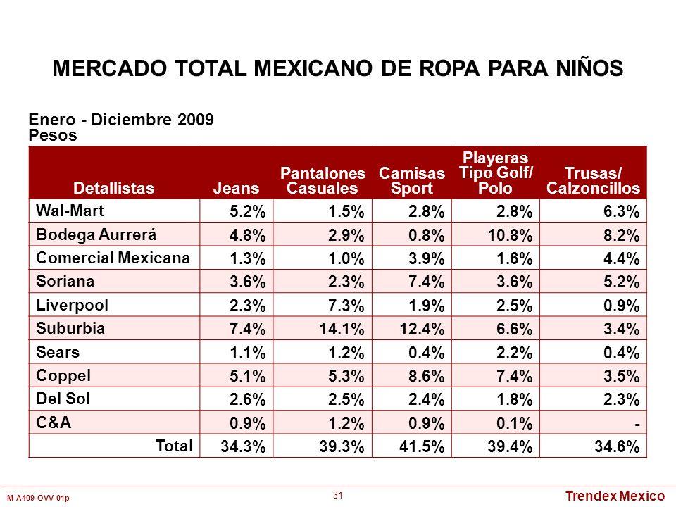 MERCADO TOTAL MEXICANO DE ROPA PARA NIÑOS
