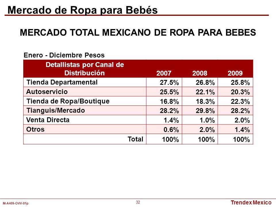 Mercado de Ropa para Bebés