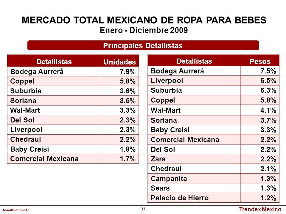 MERCADO TOTAL MEXICANO DE ROPA PARA BEBES Principales Detallistas