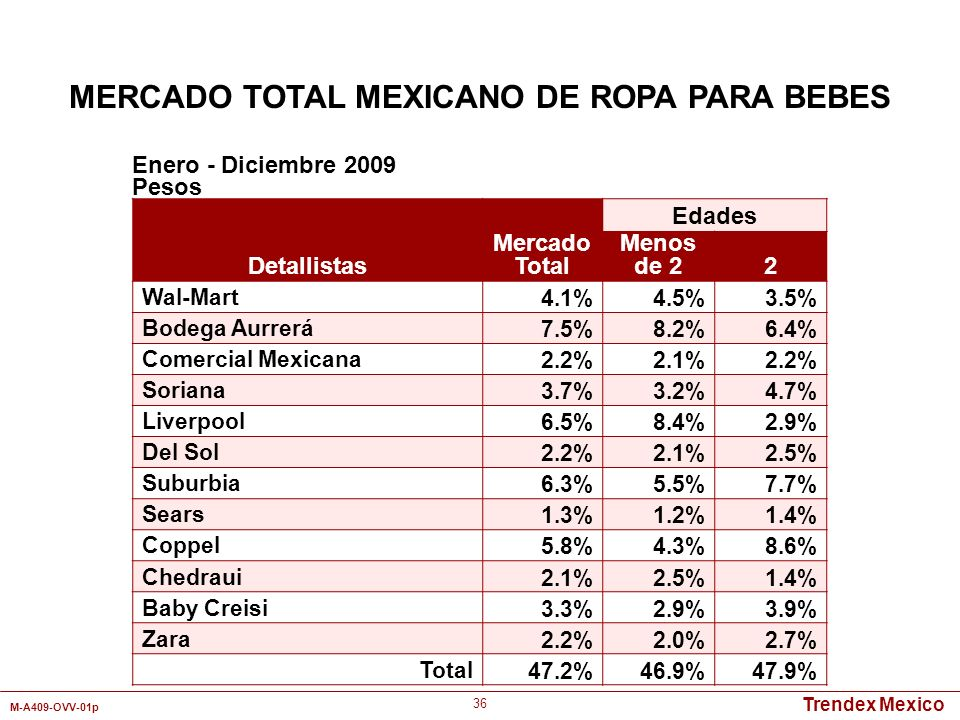 MERCADO TOTAL MEXICANO DE ROPA PARA BEBES