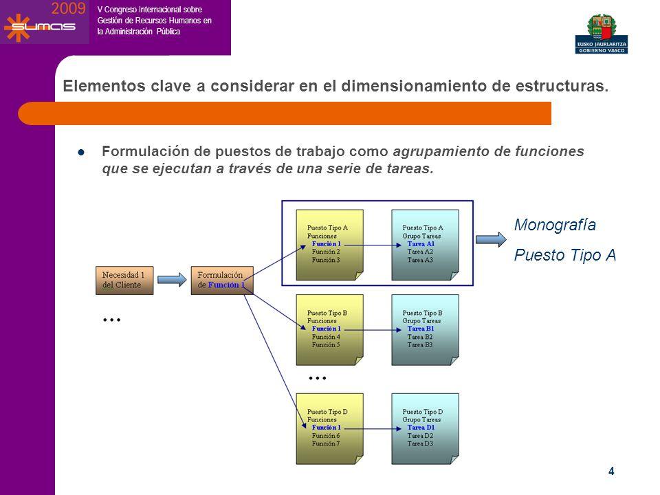 Elementos clave a considerar en el dimensionamiento de estructuras.